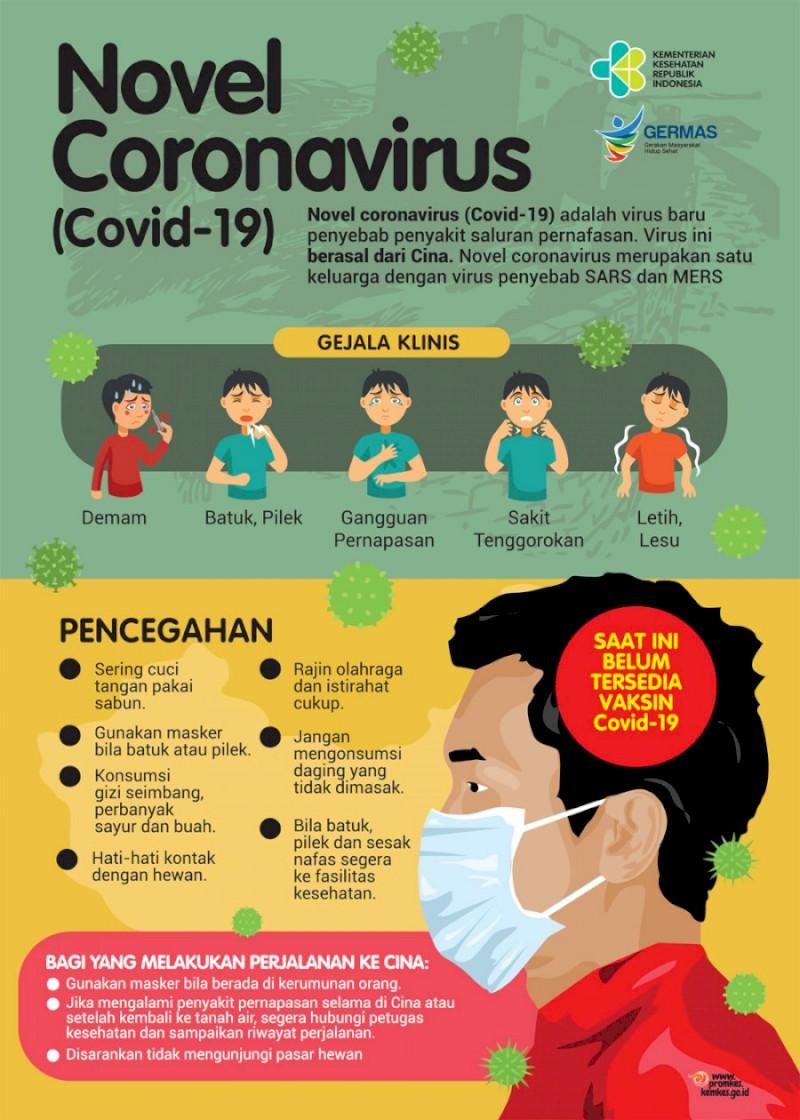 Gejala dan Pencegahan Novel Coronavirus