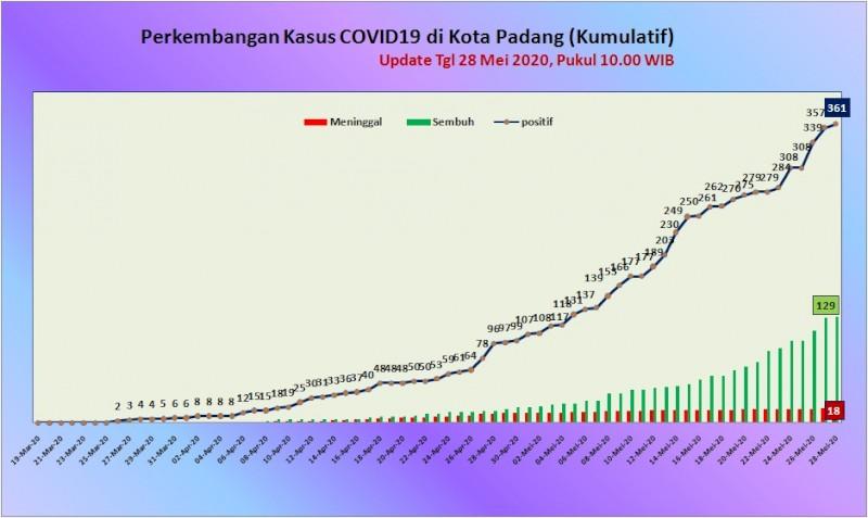 Situasi Terkini Perkembangan Kasus Coronavirus Disease (COVID-19) di Kota Padang_28 Mei 2020 Update Pukul 10.00 WIB