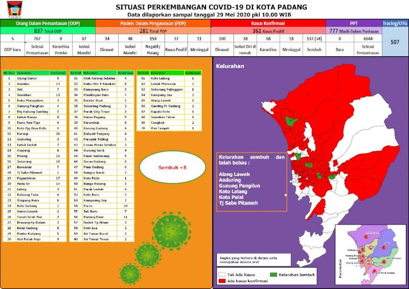 Situasi Terkini Perkembangan Kasus Coronavirus Disease (COVID-19) di Kota Padang_29 Mei 2020 Update Pukul 10.00 WIB