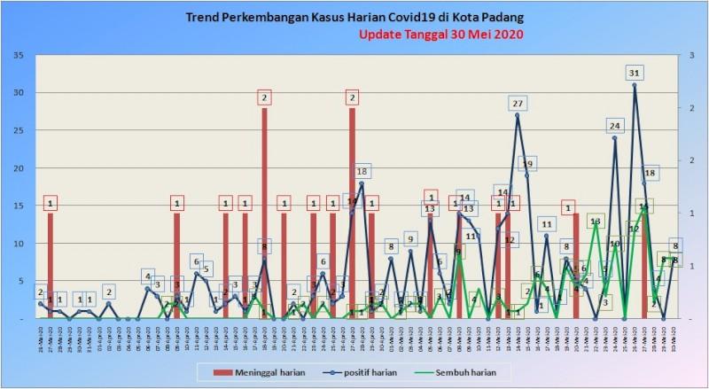 Situasi Terkini Perkembangan Kasus Coronavirus Disease (COVID-19) di Kota Padang_30 Mei 2020 Update Pukul 10.00 WIB