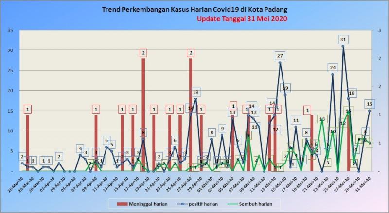 Situasi Terkini Perkembangan Kasus Coronavirus Disease (COVID-19) di Kota Padang_31 Mei 2020 Update Pukul 10.00 WIB