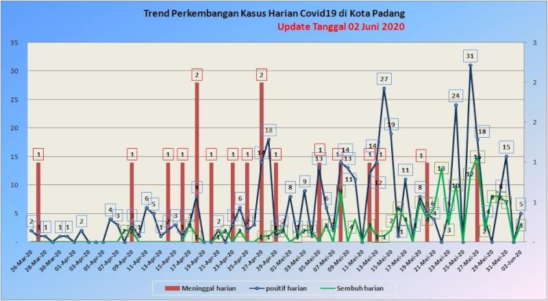 Situasi Terkini Perkembangan Kasus Coronavirus Disease (COVID-19) di Kota Padang_02 Juni 2020 Update Pukul 10.00 WIB