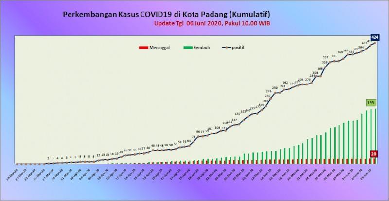 Situasi Terkini Perkembangan Kasus Coronavirus Disease (COVID-19) di Kota Padang_06 Juni 2020 Update Pukul 10.00 WIB