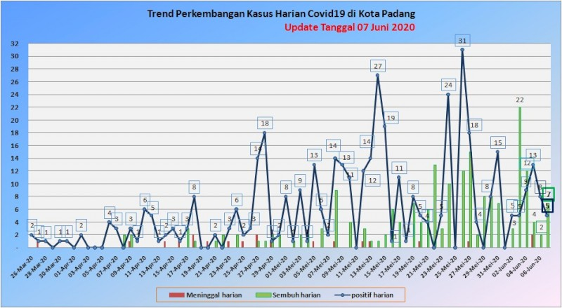 Situasi Terkini Perkembangan Kasus Coronavirus Disease (COVID-19) di Kota Padang_07 Juni 2020 Update Pukul 10.00 WIB