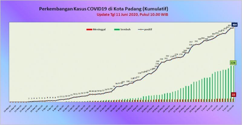 Situasi Terkini Perkembangan Kasus Coronavirus Disease (COVID-19) di Kota Padang_11 Juni 2020 Update Pukul 10.00 WIB