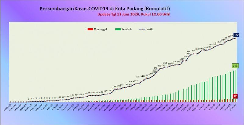 Situasi Terkini Perkembangan Kasus Coronavirus Disease (COVID-19) di Kota Padang_13 Juni 2020 Update Pukul 10.00 WIB