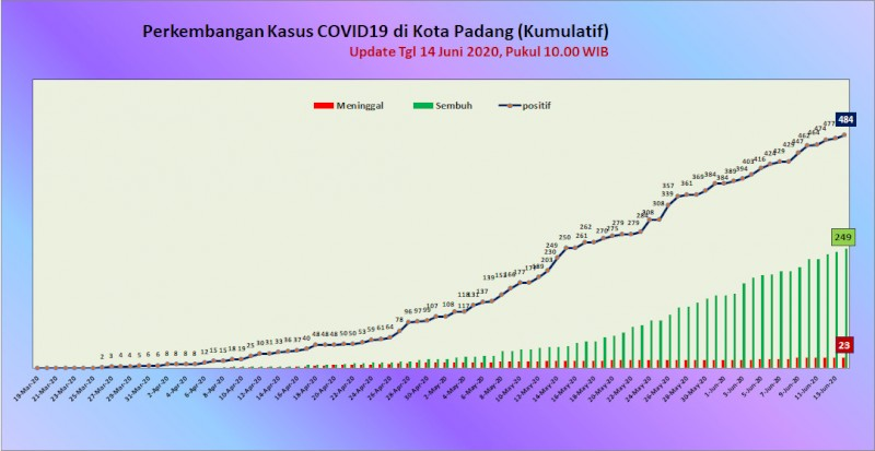 Situasi Terkini Perkembangan Kasus Coronavirus Disease (COVID-19) di Kota Padang_14 Juni 2020 Update Pukul 10.00 WIB