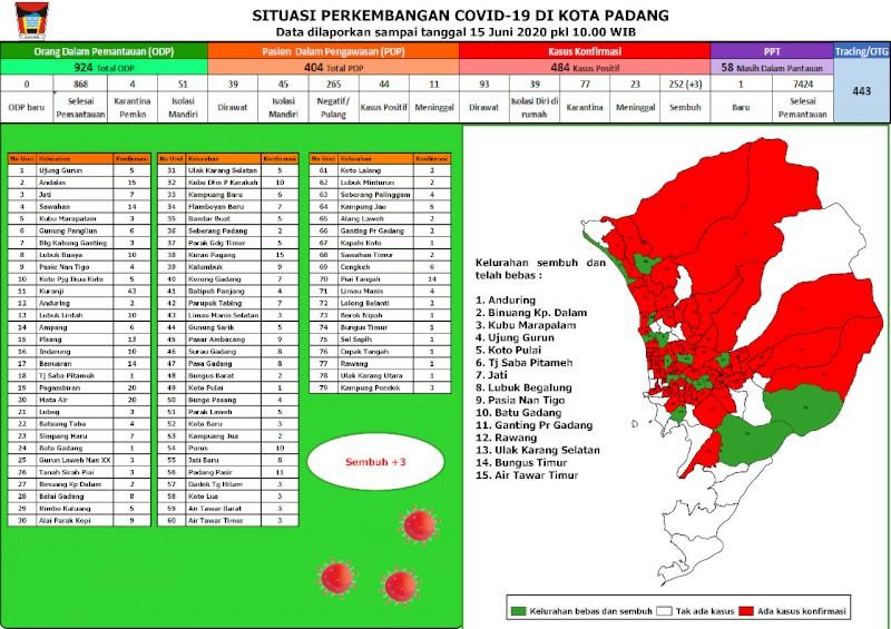 Situasi Terkini Perkembangan Kasus Coronavirus Disease (COVID-19) di Kota Padang_15 Juni 2020 Update Pukul 10.00 WIB