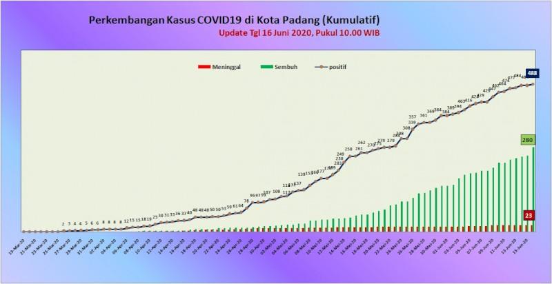 Situasi Terkini Perkembangan Kasus Coronavirus Disease (COVID-19) di Kota Padang_16 Juni 2020 Update Pukul 10.00 WIB