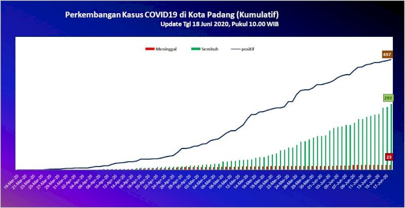 Situasi Terkini Perkembangan Kasus Coronavirus Disease (COVID-19) di Kota Padang_18 Juni 2020 Update Pukul 10.00 WIB