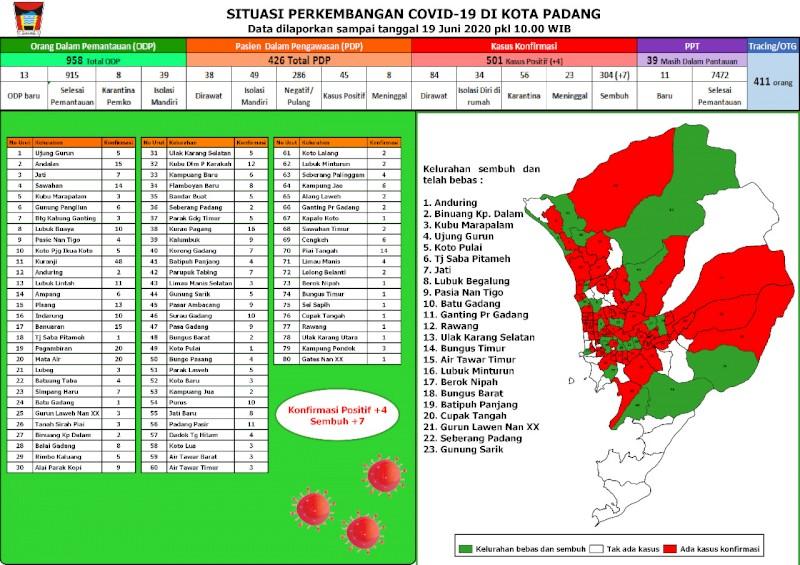 Situasi Terkini Perkembangan Kasus Coronavirus Disease (COVID-19) di Kota Padang_19 Juni 2020 Update Pukul 10.00 WIB