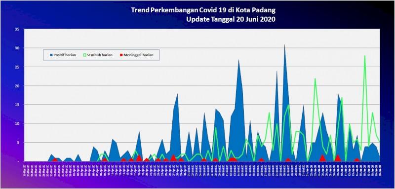 Situasi Terkini Perkembangan Kasus Coronavirus Disease (COVID-19) di Kota Padang_20 Juni 2020 Update Pukul 10.00 WIB