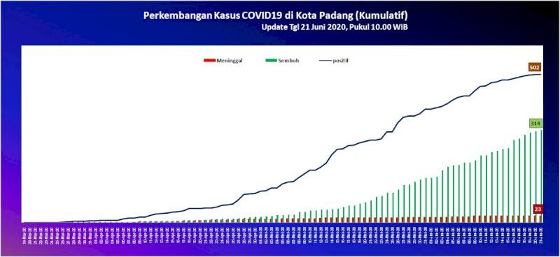 Situasi Terkini Perkembangan Kasus Coronavirus Disease (COVID-19) di Kota Padang_21 Juni 2020 Update Pukul 10.00 WIB
