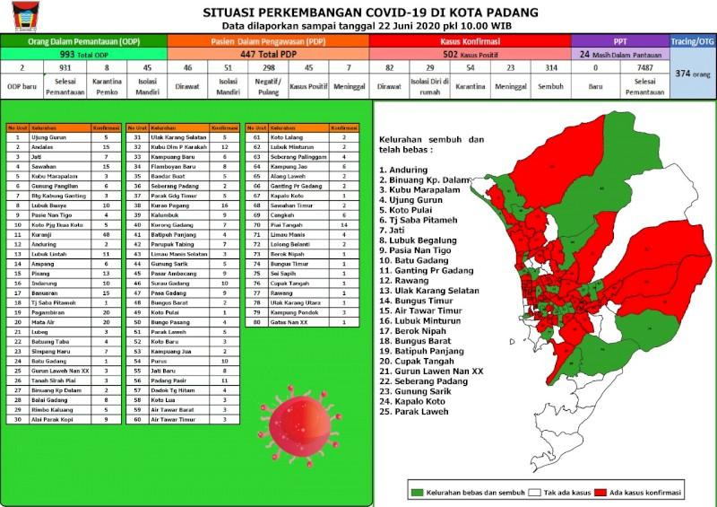 Situasi Terkini Perkembangan Kasus Coronavirus Disease (COVID-19) di Kota Padang_22 Juni 2020 Update Pukul 10.00 WIB