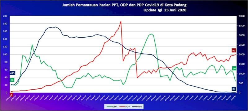 Situasi Terkini Perkembangan Kasus Coronavirus Disease (COVID-19) di Kota Padang_23 Juni 2020 Update Pukul 10.00 WIB