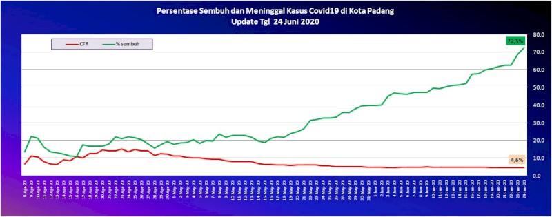 Situasi Terkini Perkembangan Kasus Coronavirus Disease (COVID-19) di Kota Padang_24 Juni 2020 Update Pukul 10.00 WIB