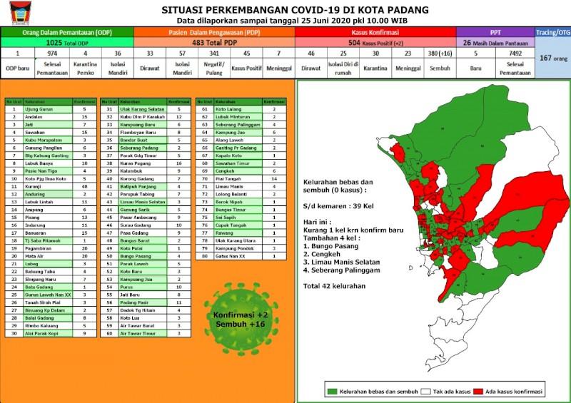 Situasi Terkini Perkembangan Kasus Coronavirus Disease (COVID-19) di Kota Padang_25 Juni 2020 Update Pukul 10.00 WIB