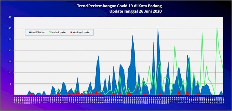 Situasi Terkini Perkembangan Kasus Coronavirus Disease (COVID-19) di Kota Padang_26 Juni 2020 Update Pukul 10.00 WIB