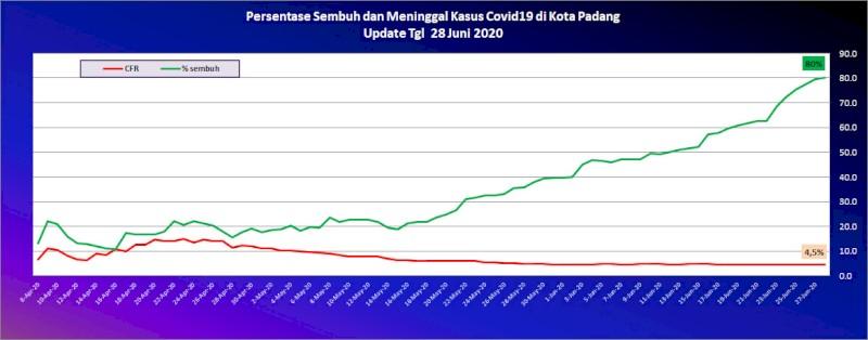 Situasi Terkini Perkembangan Kasus Coronavirus Disease (COVID-19) di Kota Padang_28 Juni 2020 Update Pukul 10.00 WIB