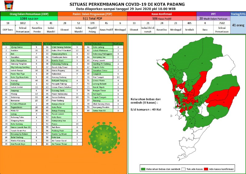 Situasi Terkini Perkembangan Kasus Coronavirus Disease (COVID-19) di Kota Padang_29 Juni 2020 Update Pukul 10.00 WIB