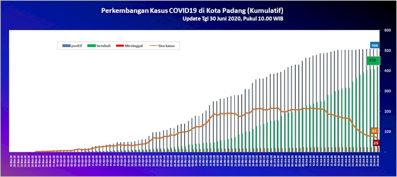 Situasi Terkini Perkembangan Kasus Coronavirus Disease (COVID-19) di Kota Padang_30 Juni 2020 Update Pukul 10.00 WIB