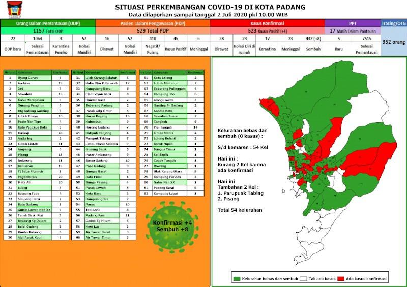 Situasi Terkini Perkembangan Kasus Coronavirus Disease (COVID-19) di Kota Padang_02 Juli 2020 Update Pukul 10.00 WIB