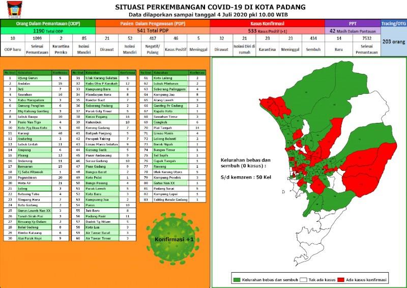 Situasi Terkini Perkembangan Kasus Coronavirus Disease (COVID-19) di Kota Padang_04 Juli 2020 Update Pukul 10.00 WIB