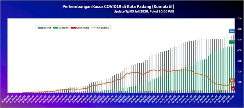 Situasi Terkini Perkembangan Kasus Coronavirus Disease (COVID-19) di Kota Padang_05 Juli 2020 Update Pukul 10.00 WIB