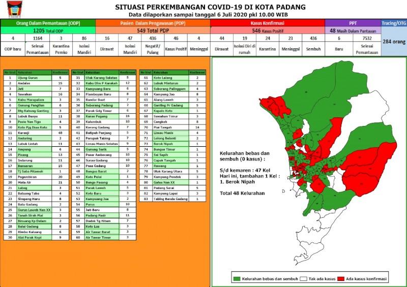 Situasi Terkini Perkembangan Kasus Coronavirus Disease (COVID-19) di Kota Padang_06 Juli 2020 Update Pukul 10.00 WIB