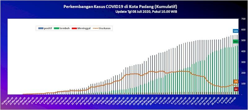 Situasi Terkini Perkembangan Kasus Coronavirus Disease (COVID-19) di Kota Padang_08 Juli 2020 Update Pukul 10.00 WIB
