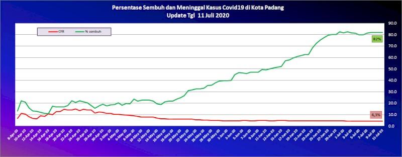 Situasi Terkini Perkembangan Kasus Coronavirus Disease (COVID-19) di Kota Padang_11  Juli 2020 Update Pukul 10.00 WIB