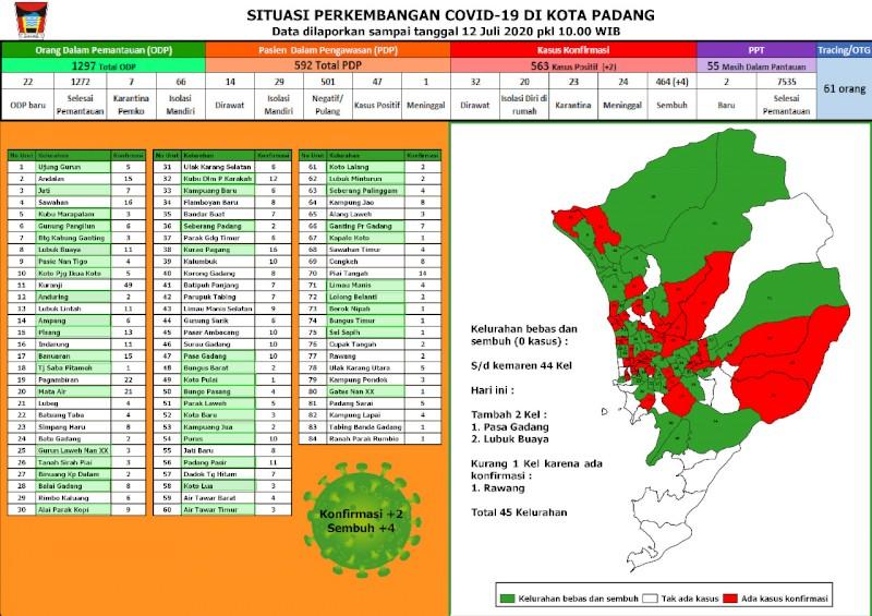 Situasi Terkini Perkembangan Kasus Coronavirus Disease (COVID-19) di Kota Padang_12  Juli 2020 Update Pukul 10.00 WIB