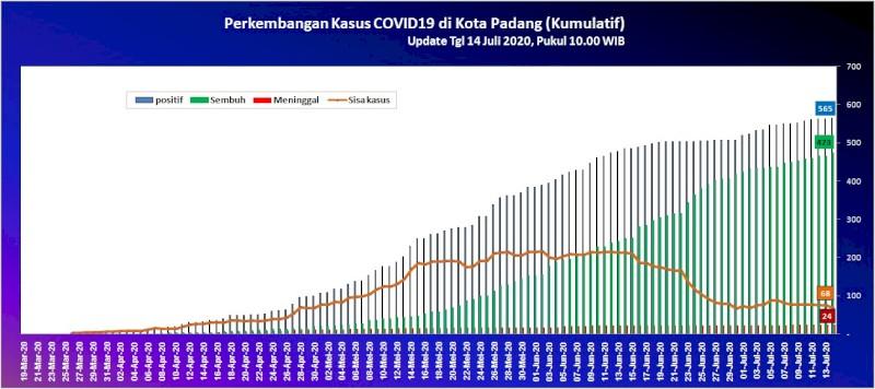 Situasi Terkini Perkembangan Kasus Coronavirus Disease (COVID-19) di Kota Padang_14 Juli 2020 Update Pukul 10.00 WIB