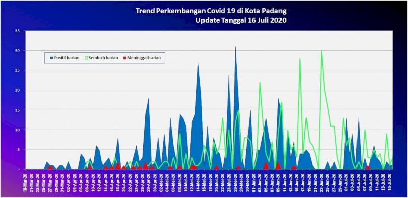 Situasi Terkini Perkembangan Kasus Coronavirus Disease (COVID-19) di Kota Padang_16 Juli 2020 Update Pukul 10.00 WIB