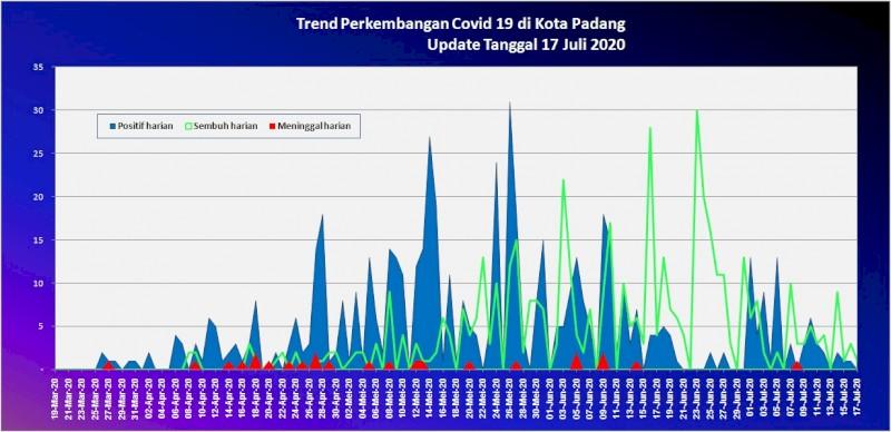 Situasi Terkini Perkembangan Kasus Coronavirus Disease (COVID-19) di Kota Padang_17 Juli 2020 Update Pukul 10.00 WIB