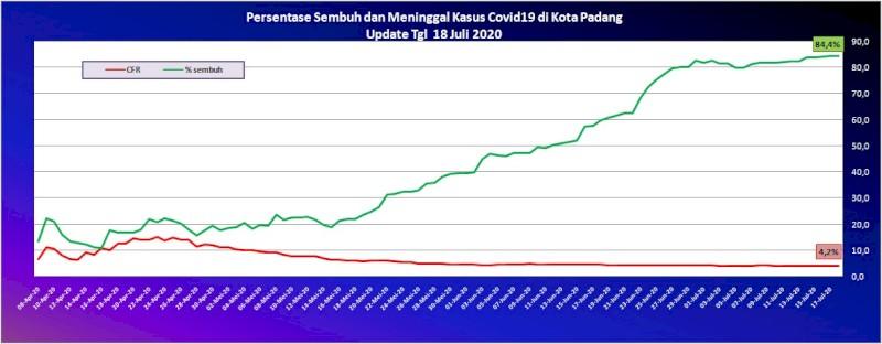 Situasi Terkini Perkembangan Kasus Coronavirus Disease (COVID-19) di Kota Padang_18 Juli 2020 Update Pukul 10.00 WIB