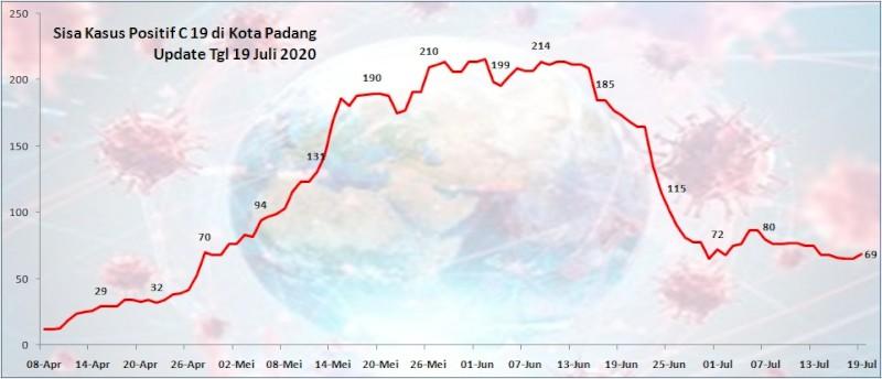Situasi Terkini Perkembangan Kasus Coronavirus Disease (COVID-19) di Kota Padang_19 Juli 2020 Update Pukul 10.00 WIB
