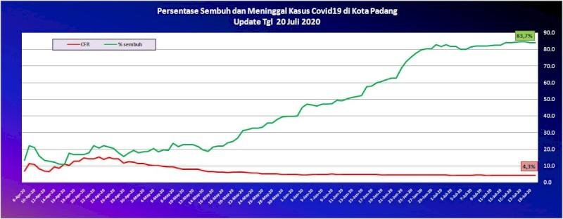 Situasi Terkini Perkembangan Kasus Coronavirus Disease (COVID-19) di Kota Padang_20 Juli 2020 Update Pukul 10.00 WIB