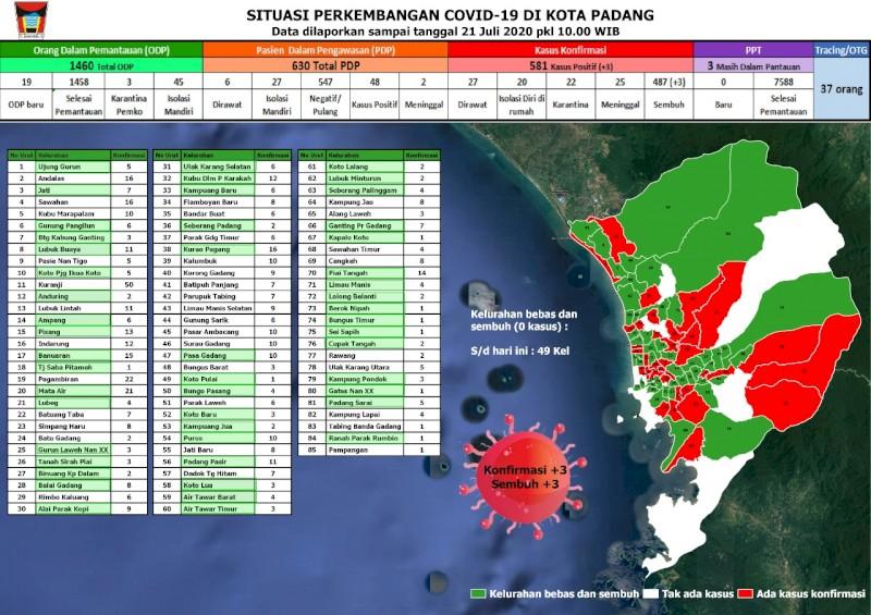 Situasi Terkini Perkembangan Kasus Coronavirus Disease (COVID-19) di Kota Padang_21 Juli 2020 Update Pukul 10.00 WIB