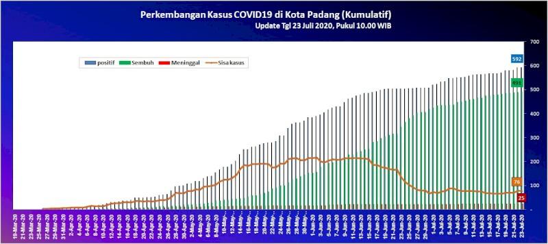 Situasi Terkini Perkembangan Kasus Coronavirus Disease (COVID-19) di Kota Padang_23 Juli 2020 Update Pukul 10.00 WIB