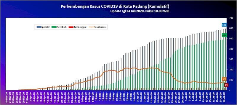 Situasi Terkini Perkembangan Kasus Coronavirus Disease (COVID-19) di Kota Padang_24 Juli 2020 Update Pukul 10.00 WIB
