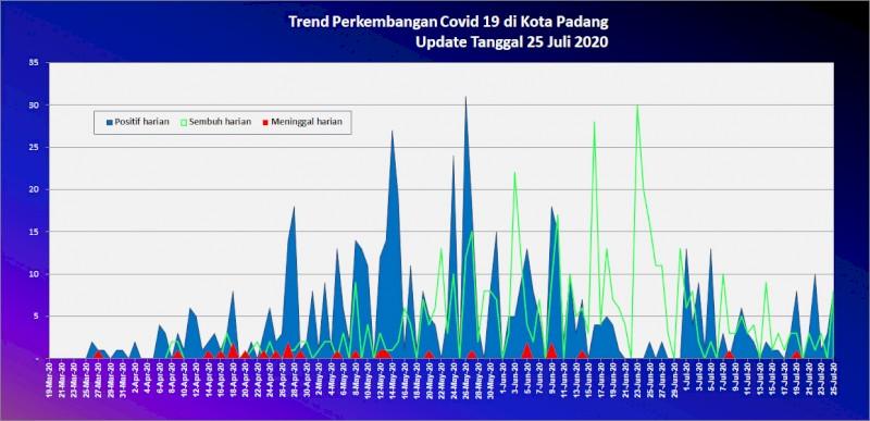 Situasi Terkini Perkembangan Kasus Coronavirus Disease (COVID-19) di Kota Padang_25 Juli 2020 Update Pukul 10.00 WIB