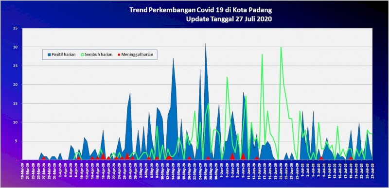 Situasi Terkini Perkembangan Kasus Coronavirus Disease (COVID-19) di Kota Padang_27 Juli 2020 Update Pukul 10.00 WIB