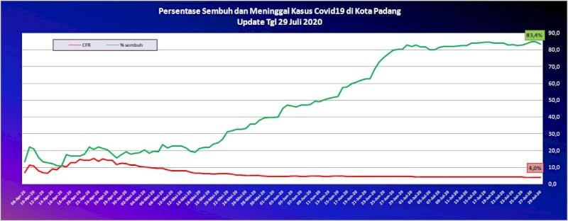 Situasi Terkini Perkembangan Kasus Coronavirus Disease (COVID-19) di Kota Padang_29 Juli 2020 Update Pukul 10.00 WIB