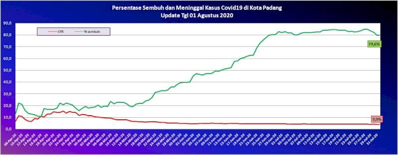Situasi Terkini Perkembangan Kasus Coronavirus Disease (COVID-19) di Kota Padang_01 Agustus 2020 Update Pukul 10.00 WIB