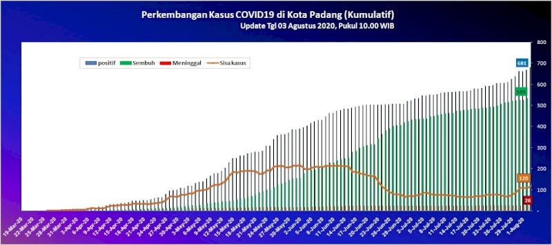 Situasi Terkini Perkembangan Kasus Coronavirus Disease (COVID-19) di Kota Padang_03 Agustus 2020 Update Pukul 10.00 WIB