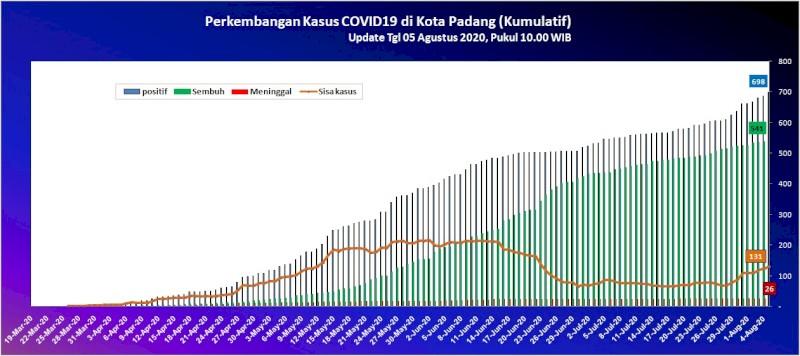 Situasi Terkini Perkembangan Kasus Coronavirus Disease (COVID-19) di Kota Padang_05 Agustus 2020 Update Pukul 10.00 WIB