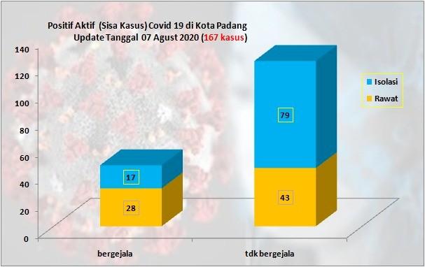 Situasi Terkini Perkembangan Kasus Coronavirus Disease (COVID-19) di Kota Padang_07 Agustus 2020 Update Pukul 10.00 WIB