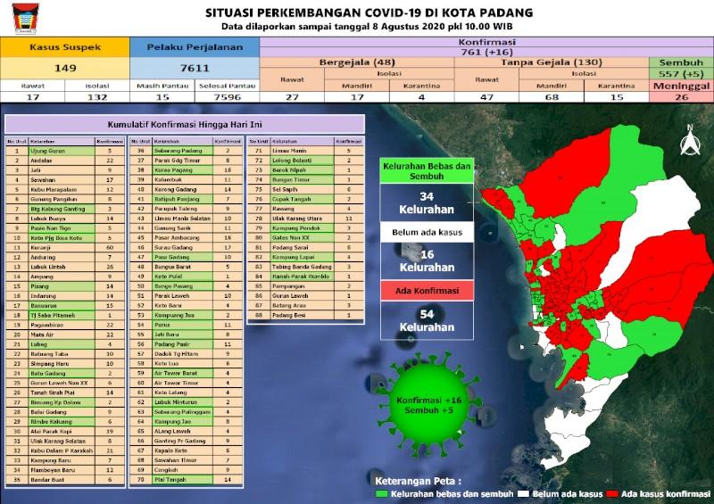 Situasi Terkini Perkembangan Kasus Coronavirus Disease (COVID-19) di Kota Padang_08 Agustus 2020 Update Pukul 10.00 WIB