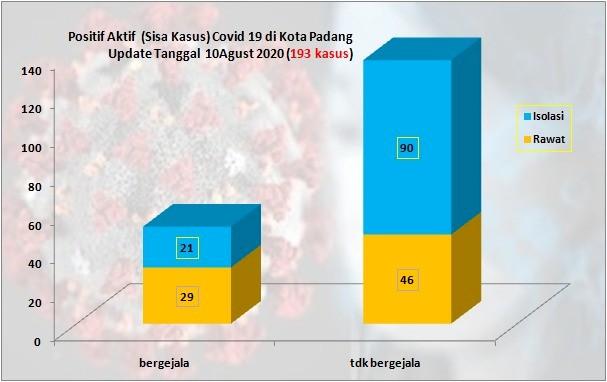 Situasi Terkini Perkembangan Kasus Coronavirus Disease (COVID-19) di Kota Padang_10 Agustus 2020 Update Pukul 10.00 WIB